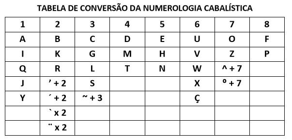 O Que é Numerologia Cabalística e Como Ela Funciona