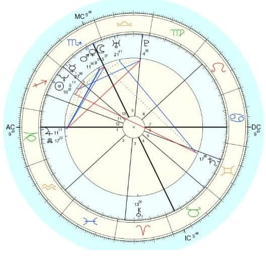 o que é mapa astral